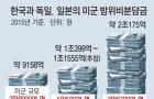 """軍 """"실제론 2조.. 美대선후보에 해명 난감"""""""