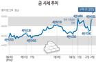 [종합]금시장 개설 후 '금값' 최고..1돈 18만8250원
