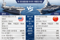 """""""美·中 항공모함 전력, 대학생 對 초등생 수준"""""""