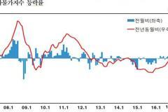 2월 생산자물가 7개월째 상승, 소비자물가 더 오를까