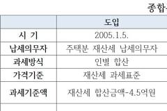 '종부세 산파' 김수현, 힘 빠진 보유세 강화 나서나