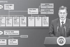 스토리 있는 새 인물 발탁.. '적폐청산' 자리엔 코드인사