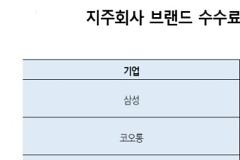 조건부 허용 vs 사실상 거부..박삼구-산은 '뒤바뀐 입장'