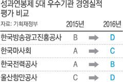 최순실 국정농단 연루 마사회, A → C 두 계단 하락