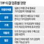 [한국 빠진 TPP] FTA효과 반감..자동차부품·섬유 타격