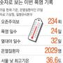 서울 열대야 32일·최고기온 36.6도..기록도 뜨거웠다