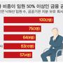 금융 공기업 '낙하산 천국'.. 임원 40% '정피아·관피아'
