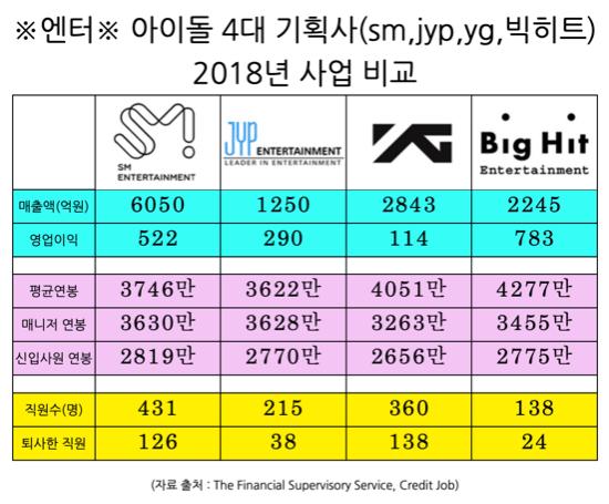 SM·YG·JYP·빅히트 비교