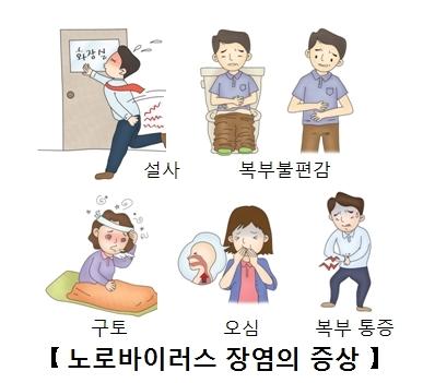 노로바이러스장염의증상 설사,복부불편감,구토,오심,복부통증