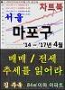 서울 마포구 아파트, 매매/전세 추세를 읽어라