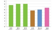 췌장암 환자들의 5년 생존율의 국제 비교