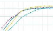 피임법 중단 이후 임신확률의 회복