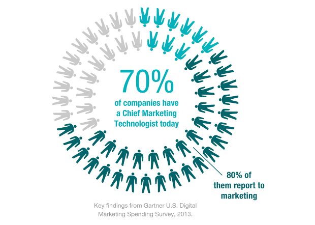 70% of companies have a Chief Marketing Technologist.