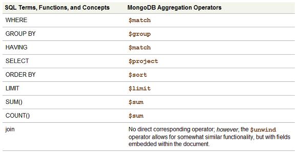 Intelligence Convergence :: [MongoDB] Aggregation Framework 이해하기