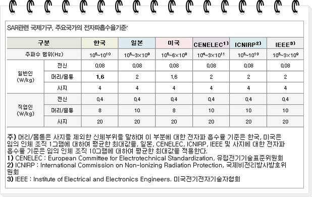 SAR (Specific Absorption Rate)국가별 기준량