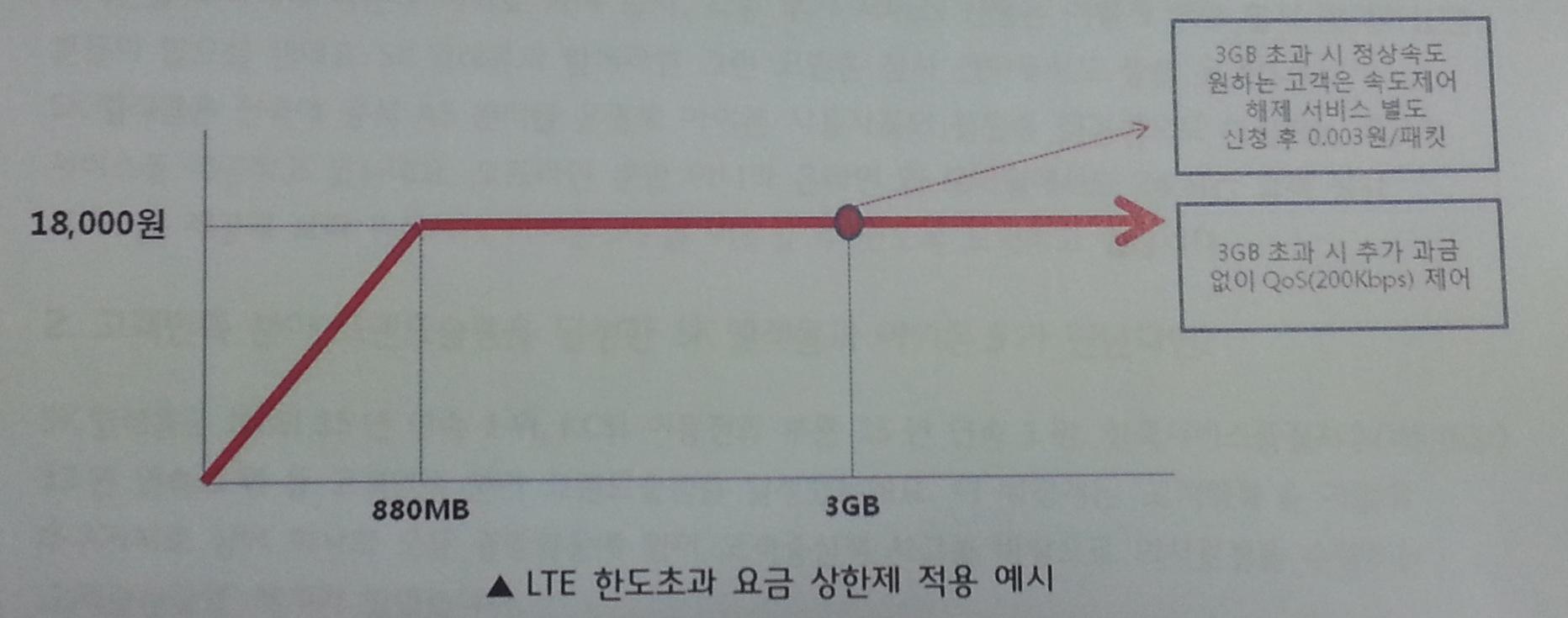 아이폰5, SKT 보상정책, 멀티캐리어