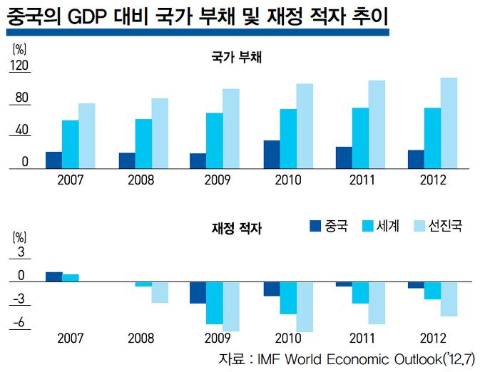 중국의 GDP 대비 국가 부채 및 재정 적자 추이