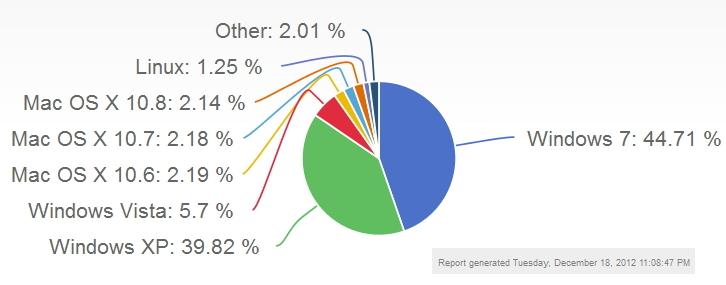 데스크탑 버전별 운영체제 점유율 (1)