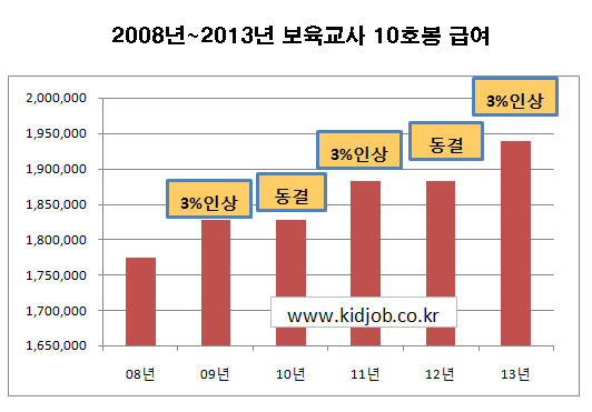 보육교사-호봉-급여표