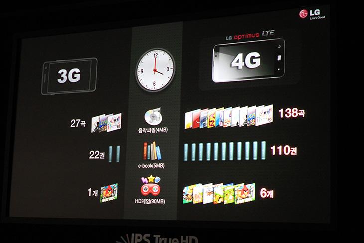 LG 옵티머스 LTE, SKT, 유플러스, U+, U플러스, LG Optimus LTE, optimus, 옵티머스, 업티머스, 속도, 비교, 4G, LTE, 정재형, 유희열, 민효린, It, 제품, 외형, 리뷰, 사용기, 디스플레이, HD,LG 옵티머스 LTE 쇼케이스에 다녀왔습니다. 조금은 도발적인 LG전자의 모습을 볼 수 있었고, 조금 생각을 많이 하게 만드는 시간이었는데요. LTE폰이 3G에 비해서 속도가 빠르다는건 대부분 알고 있는 내용일겁니다. 문제는 아직 전국망이 구축이 되지 않았고 많은분들이 아직은 기존 요금제에 비해서 비싸기 때문에 망설이고 있는것이죠. LG 옵티머스 LTE 기준으로 볼 때도 벤치비로 속도 측정시 속도 상당히 좋습니다. 집에 있는 WiFi 보다 속도가 더 잘나올때도 있으니 괜찮죠. 물론 빠르면 더 많은 데이터를 쓰게 될테니 (아마 생활 패턴이 바뀌겠죠) 작은 데이터 용량으로 고민을 하는것이겠죠. 통신사마다 다르긴 하지만, 허용 용량을 다른 방법으로 더 지원해주기도 하죠. 이미 예전에 익숙해진 상태라면 데이터 사용 용량이 많다면 3G가 느려도 더 나을지도 모릅니다. 다만 사용패턴이 일정하고 좀 더 빠른 속도를 원하는 유저라면 lte 폰이 맞을겁니다.  이번 쇼케이스에서는 처음에 근데 속도 비교보다는 IPS 패널에 대한 장점에 대한 내용이 먼저 있더군요. 물론 사용자들이 더 넓어진 해상도에 관심이 많아진건 사실이긴 합니다. 동영상이나 사진등을 볼 때 좀 더 넓은 화면으로 볼 수 있을테고 디테일도 조금 더 살아날테니까요. 물론 이 부분에 대한 제 의견은 다음에 또 글을 하나 더 적어보겠습니다.