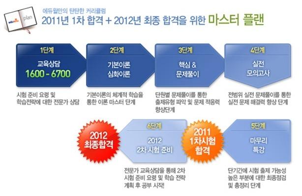 에듀윌,공인중개사,공인중개사시험,공인중개사학원