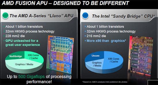 AMD 퓨전 APU, AMD 라노, 퓨전 APU, AMD APU, AMD, A8-3850