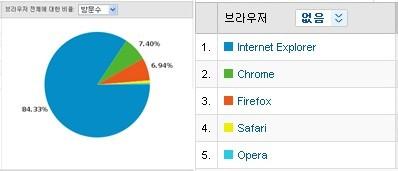 블로그 접속 웹브라우저 점유율