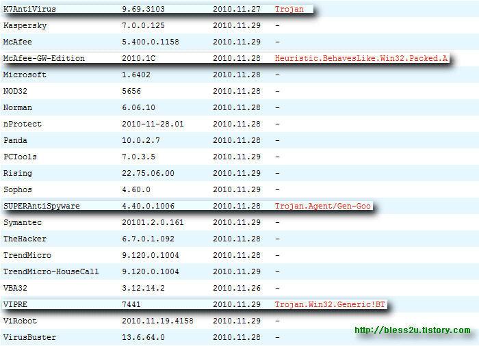 바이러스 및 악성 코드 진단 사이트 virustotla             5