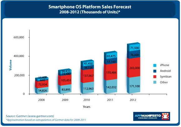 이미지 출처: http://www.appmanifesto.com/insights/2009/12/apple-falls-down-the-rabbit-hole-and-emerges-smartphone-leader-in-2010/
