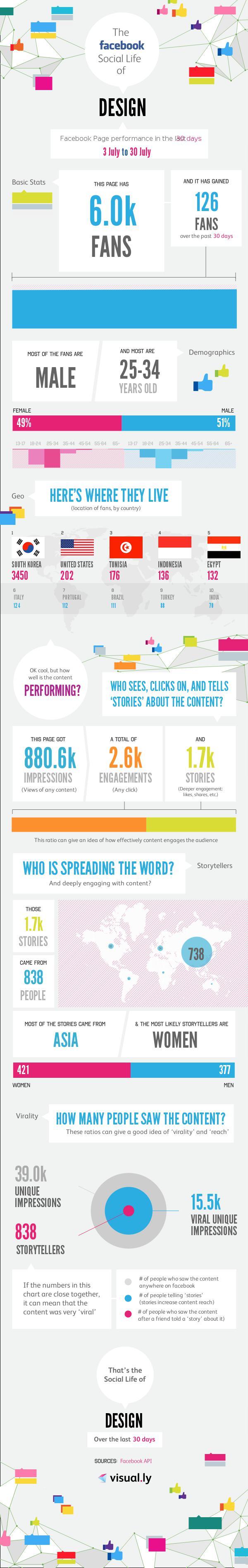 페이스북 디자인 페이지 인사이트 인포그래픽 12년 7월