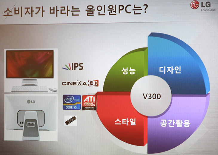 베타뉴스 IT 페스티발, LG전자, 방문기, 부스, 일체형PC, 노트북, P210, A530, A520, 게이밍, 3D, 편광방식, 제품, 리뷰, 사용기, 후기,2011 하반기 베타뉴스 IT 페스티발이 용산에서 10월 7일에 있었습니다. 참여한 업체는 다양했고 덕분에 여러가지 구경도 하고 정보도 얻어왔네요. 이번편에서는 LG전자 부스 방문기 및 일체형PC 와 노트북 그리고 앞으로의 LG PC의 동향에 대해서 들은걸 전해보는 시간을 갖도록 하겠습니다. 대부분 컴퓨터를 가지고 계시겠죠? 지금 그 컴퓨터로 제 글도 보고 계실것 이구요. 컴퓨터에 관심이 많으실테니 가능한 재미있게 전달해보도록 하겠습니다.