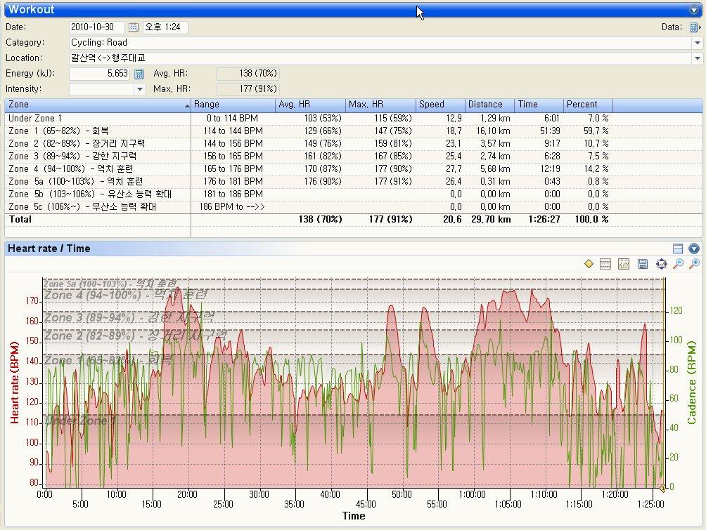 1시간 30분 라이딩의 심박수&케이던스 데이터