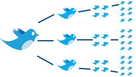 리트윗(ReTweet)