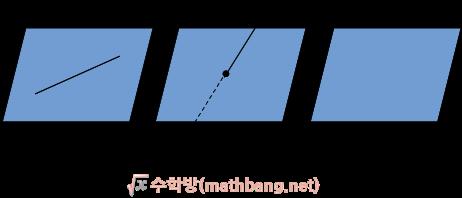 공간에서 직선과 평면의 위치관계
