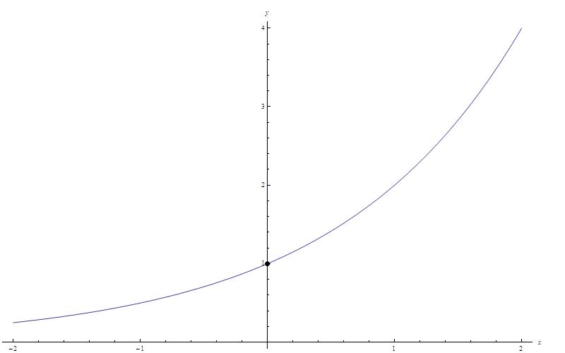 Uno Laboratory :: 지수함수/로그함수의 극한 (1) - 기본적인 지수함수 ...