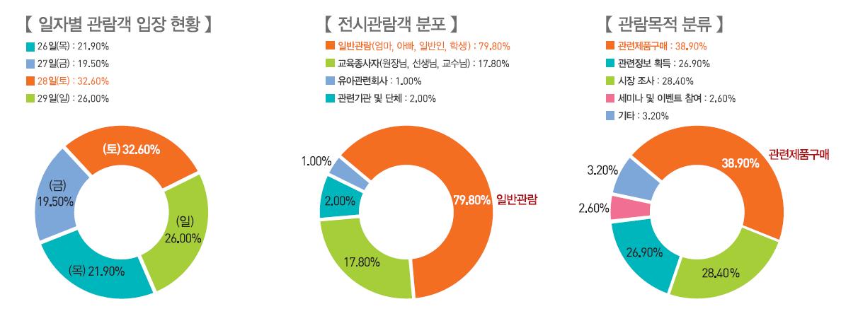 서울국제유아교육전