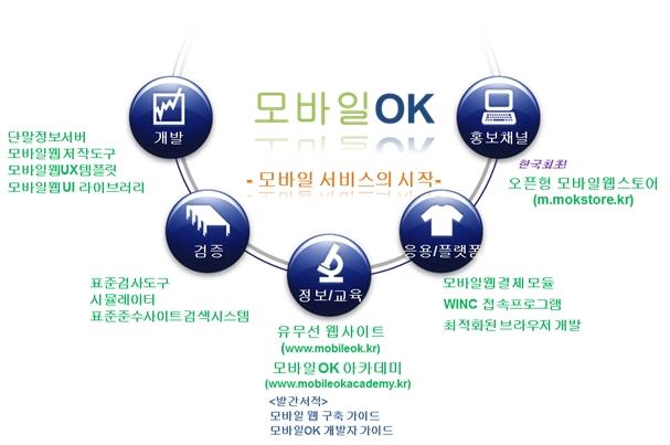 한국형 모바일OK 시범사업