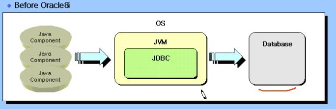 신불사 - 신현호라 불리는 사나이 :: 15  오라클 - Java Stored Procedure