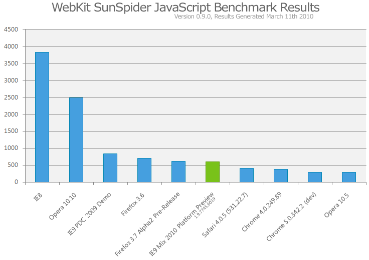 IE9 SunSpider Javascript Benchmark