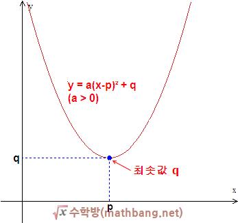 이차함수의 최댓값