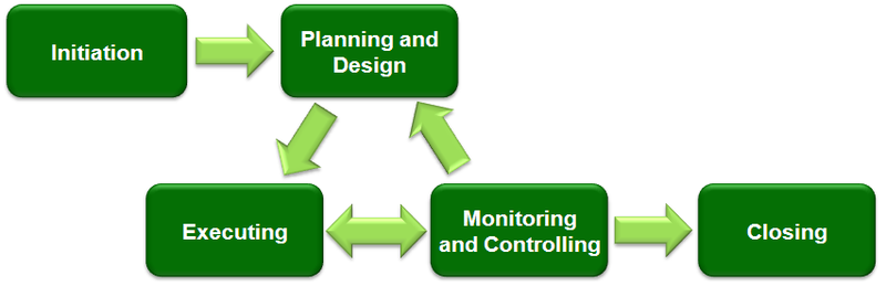 http://en.wikipedia.org/wiki/File:Project_Management_(phases).png