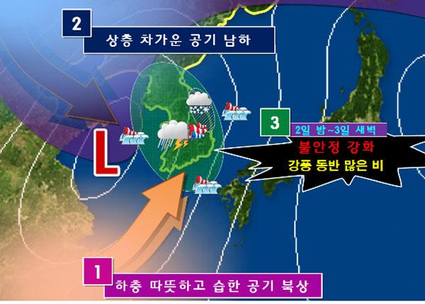 태풍-강풍-이상기온-닐싸