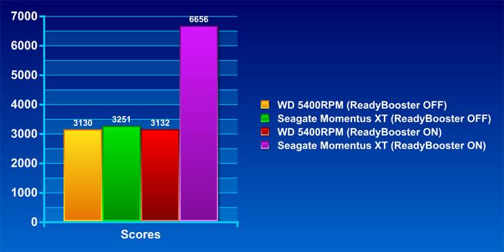 It, seageate, 노트북, 리뷰, 모멘터스 XT, 모멘터스XT, 목차, 사용기, 사진, 시게이트, 제품, 하드, 파이어폭 스, 인터넷 익스플로러8, 소니 베가스 9.0, 포토샵, 오피스 워드, 오피스 엑셀, 오피스 파워포인트, 3DMark Vantage, PDF Preader, Editplus, Chat, 성능, 성능벤치, 벤치마크, 벤치마킹, Momentus XT, Momentus, 솔리드 스테이트 하이브리드, 솔리드 스테이트 하이브리드 디스크, 디스크, Disk, 드라이브, 복구, 소음, Center-320, 소음계, dB, dBA