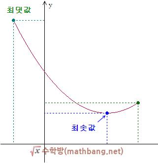이차함수의 최댓값, 최솟값