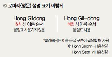 한국이름 영문표기