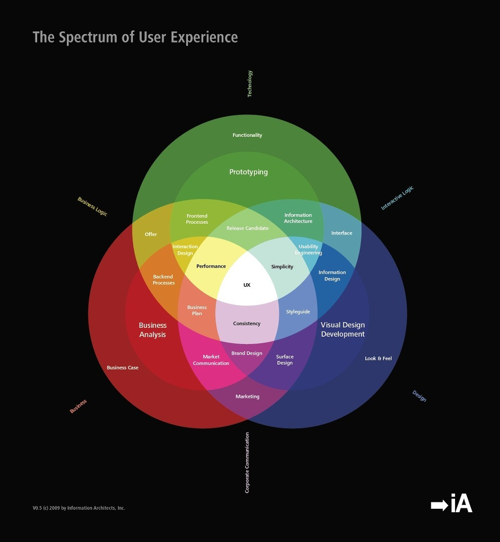 Spectrum of UX from Information Architects