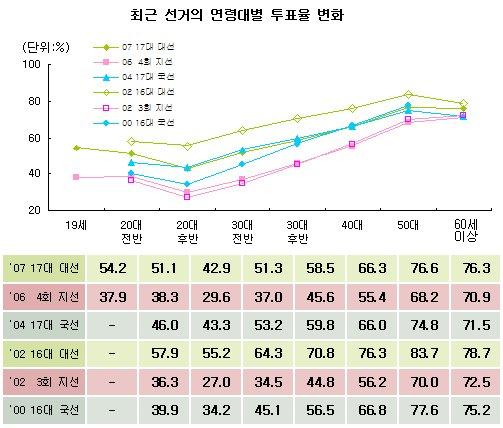 자료: 중앙선거관리위원회
