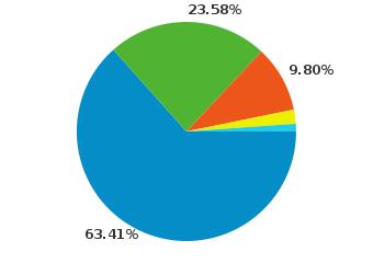 블로그 검색 유입율(2009년12월). 네이버,다음,야후,네이트,구글
