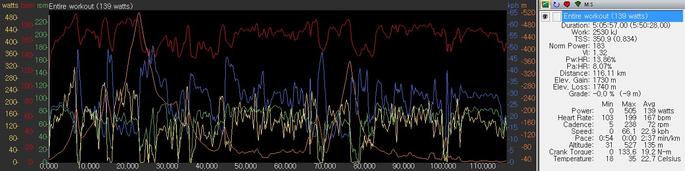 WKO+ 데이터