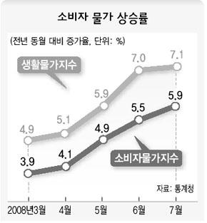 물가상승률